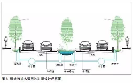 海绵城市建设背景下的道路绿地设计策略