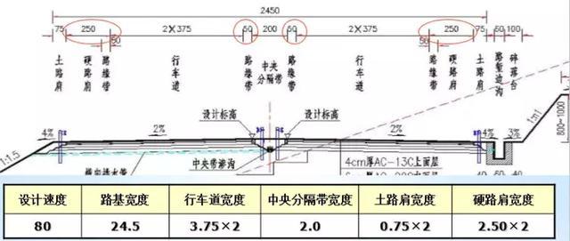 路基填挖高度:是在路线纵断面设计时,综合考虑路线纵坡要求,路基稳定